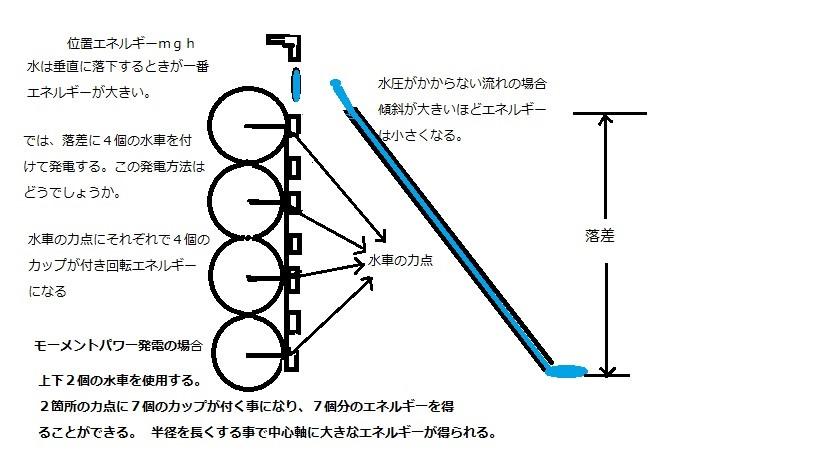 モーメントパワー発電装置1.jpg
