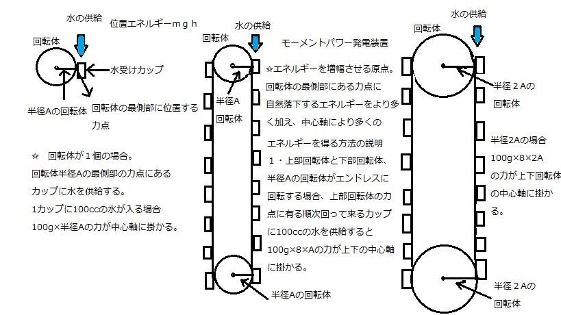 モーメントパワー発電装置2.jpg